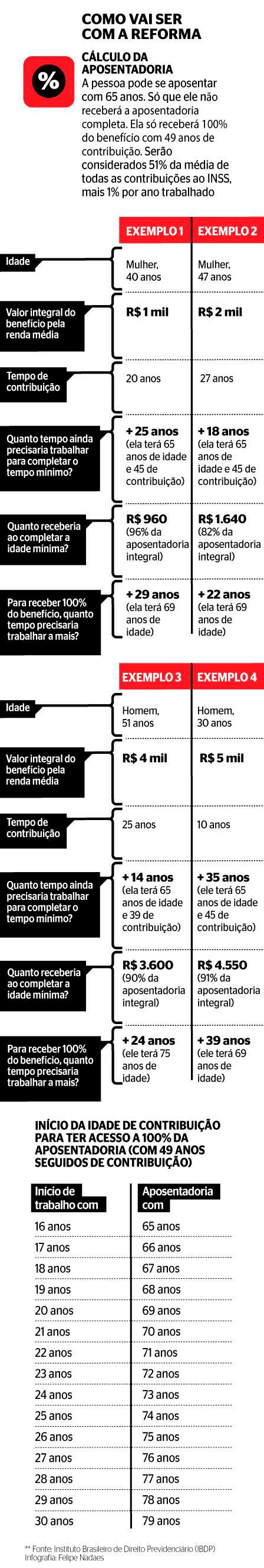 Infográfico de como será a Reforma Previdenciária