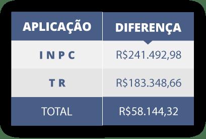 Exemplo da Correção Monetária com aplicação da TR e INPC